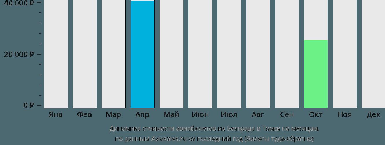 Динамика стоимости авиабилетов из Белграда в Томск по месяцам