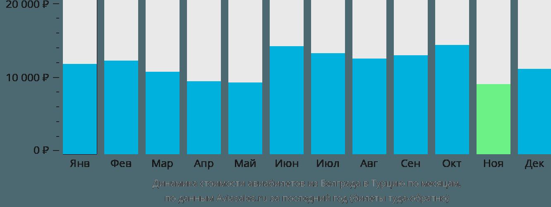 Динамика стоимости авиабилетов из Белграда в Турцию по месяцам