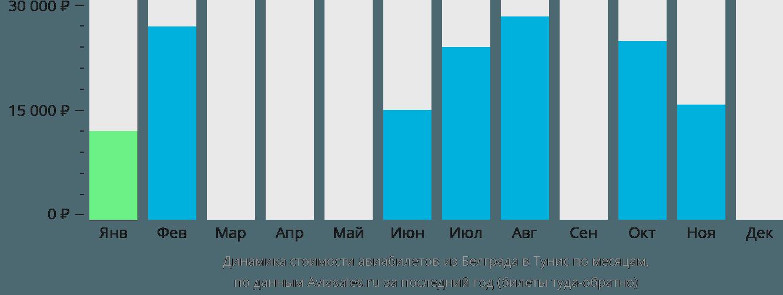Динамика стоимости авиабилетов из Белграда в Тунис по месяцам
