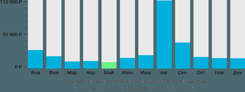 Динамика стоимости авиабилетов из Белграда в Украину по месяцам