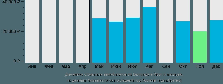 Динамика стоимости авиабилетов из Белграда в Уфу по месяцам