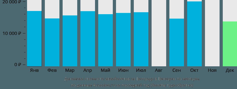 Динамика стоимости авиабилетов из Белграда в Венецию по месяцам