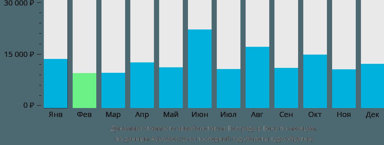 Динамика стоимости авиабилетов из Белграда в Вену по месяцам