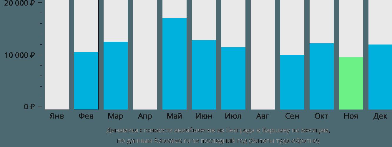 Динамика стоимости авиабилетов из Белграда в Варшаву по месяцам