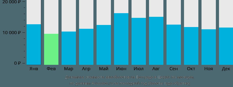 Динамика стоимости авиабилетов из Белграда в Цюрих по месяцам