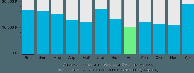 Динамика стоимости авиабилетов из Белена по месяцам