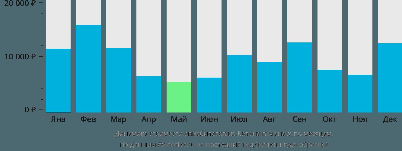 Динамика стоимости авиабилетов из Белена в Манаус по месяцам