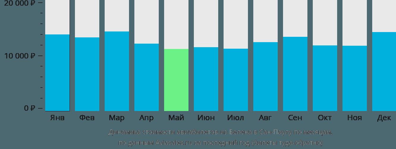 Динамика стоимости авиабилетов из Белена в Сан-Паулу по месяцам