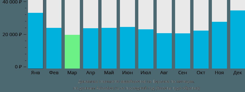 Динамика стоимости авиабилетов из Берлина по месяцам