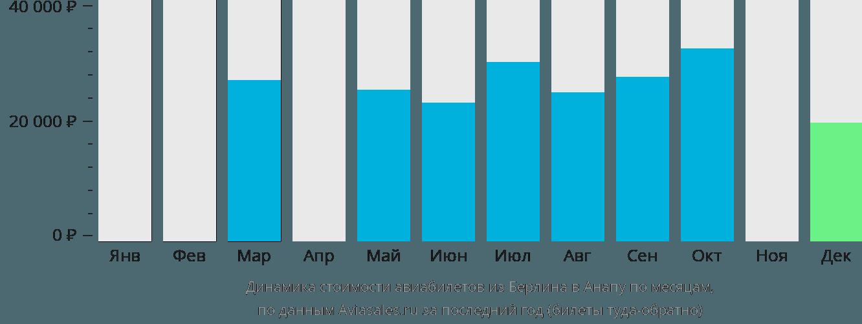 Динамика стоимости авиабилетов из Берлина в Анапу по месяцам
