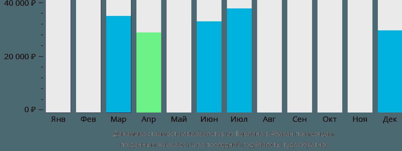 Динамика стоимости авиабилетов из Берлина в Абакан по месяцам