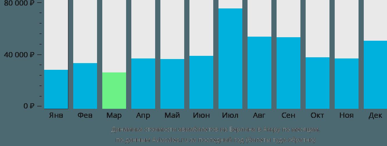 Динамика стоимости авиабилетов из Берлина в Аккру по месяцам