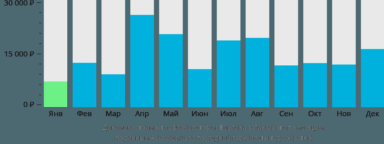 Динамика стоимости авиабилетов из Берлина в Лансароте по месяцам