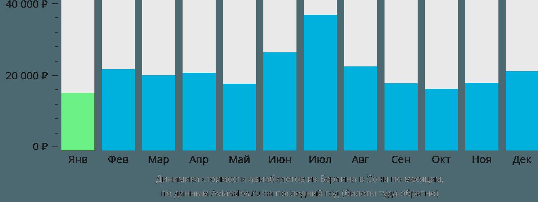 Динамика стоимости авиабилетов из Берлина в Сочи по месяцам