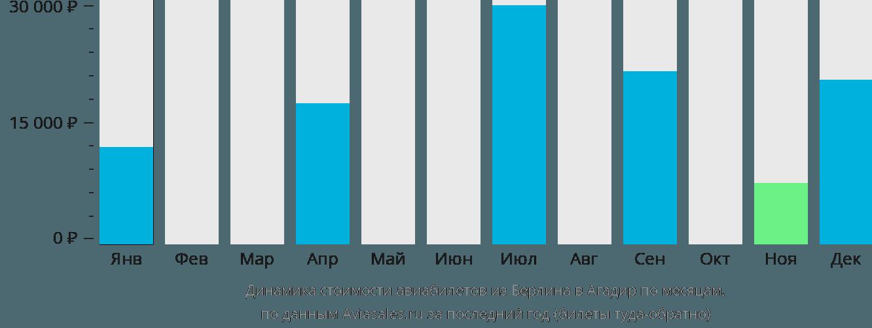 Динамика стоимости авиабилетов из Берлина в Агадир по месяцам