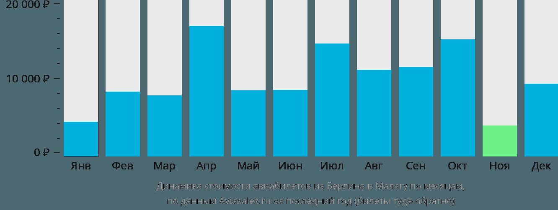 Динамика стоимости авиабилетов из Берлина в Малагу по месяцам