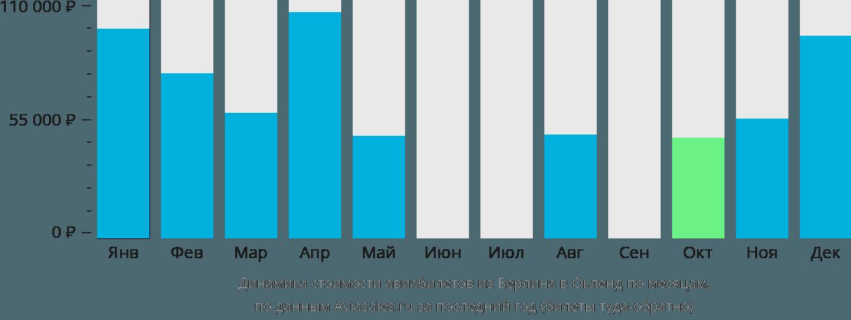 Динамика стоимости авиабилетов из Берлина в Окленд по месяцам