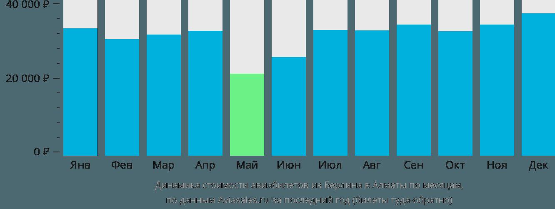 Динамика стоимости авиабилетов из Берлина в Алматы по месяцам