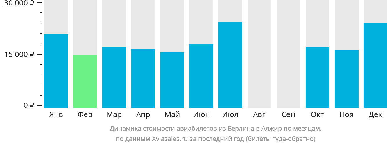 Динамика стоимости авиабилетов из Берлина в Алжир по месяцам
