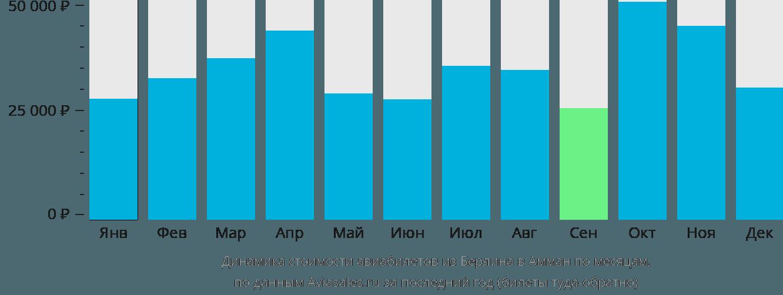 Динамика стоимости авиабилетов из Берлина в Амман по месяцам