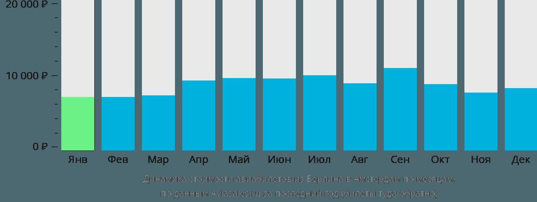 Динамика стоимости авиабилетов из Берлина в Амстердам по месяцам