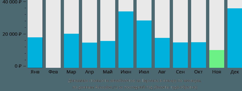 Динамика стоимости авиабилетов из Берлина в Анкару по месяцам