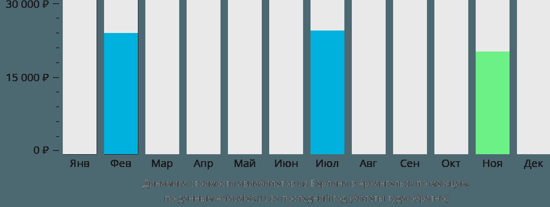 Динамика стоимости авиабилетов из Берлина в Архангельск по месяцам