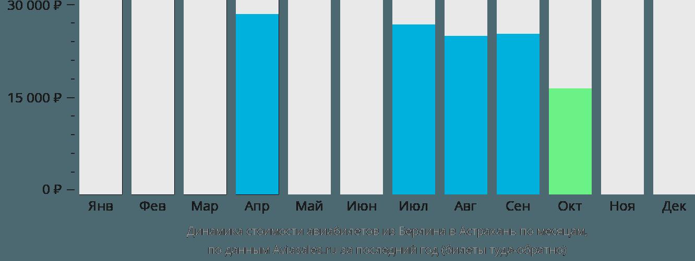 Динамика стоимости авиабилетов из Берлина в Астрахань по месяцам