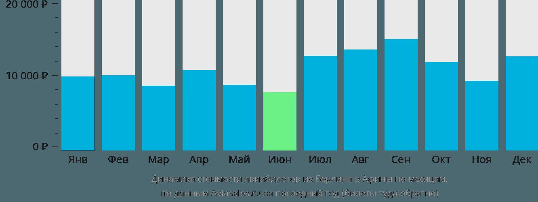 Динамика стоимости авиабилетов из Берлина в Афины по месяцам