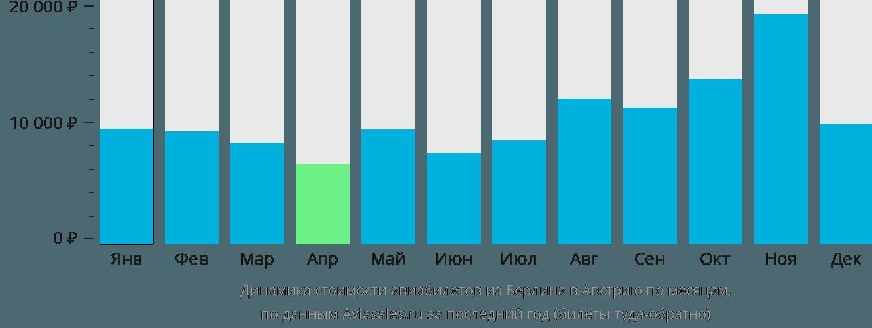 Динамика стоимости авиабилетов из Берлина в Австрию по месяцам
