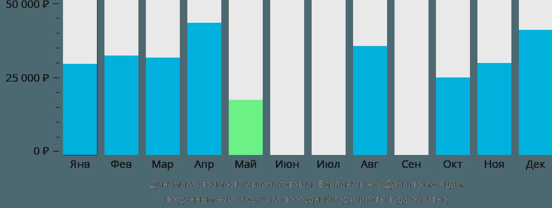 Динамика стоимости авиабилетов из Берлина в Абу-Даби по месяцам