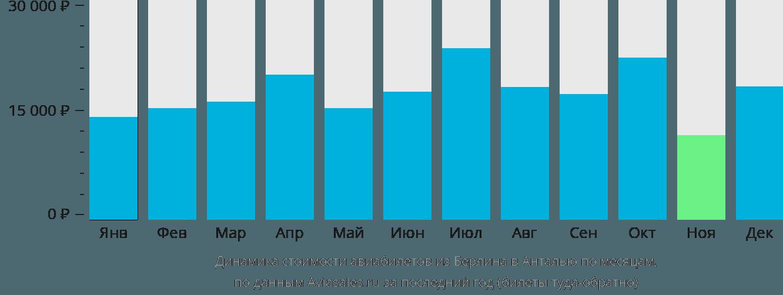 Динамика стоимости авиабилетов из Берлина в Анталию по месяцам