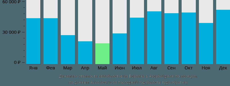 Динамика стоимости авиабилетов из Берлина в Азербайджан по месяцам