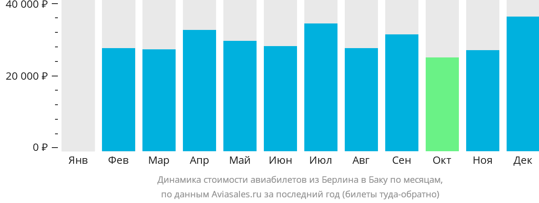 Динамика стоимости авиабилетов из Берлина в Баку по месяцам
