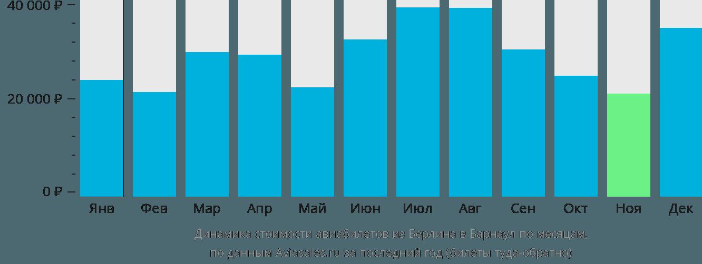 Динамика стоимости авиабилетов из Берлина в Барнаул по месяцам
