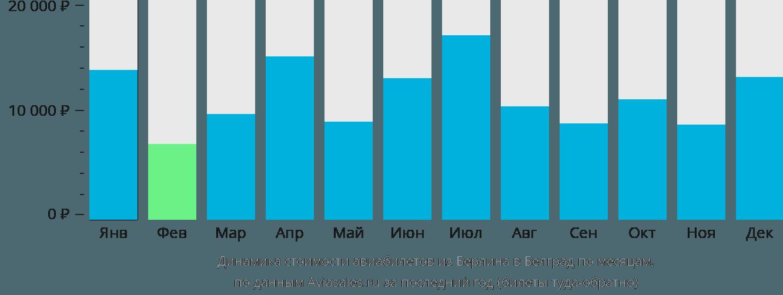 Динамика стоимости авиабилетов из Берлина в Белград по месяцам