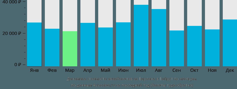 Динамика стоимости авиабилетов из Берлина в Бейрут по месяцам