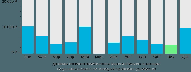 Динамика стоимости авиабилетов из Берлина в Бельгию по месяцам