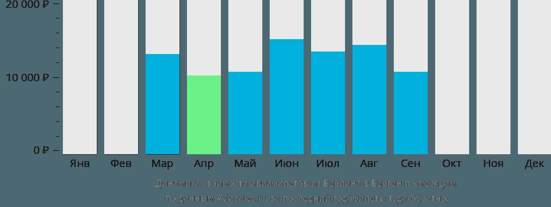Динамика стоимости авиабилетов из Берлина в Берген по месяцам