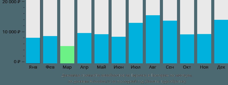 Динамика стоимости авиабилетов из Берлина в Болгарию по месяцам