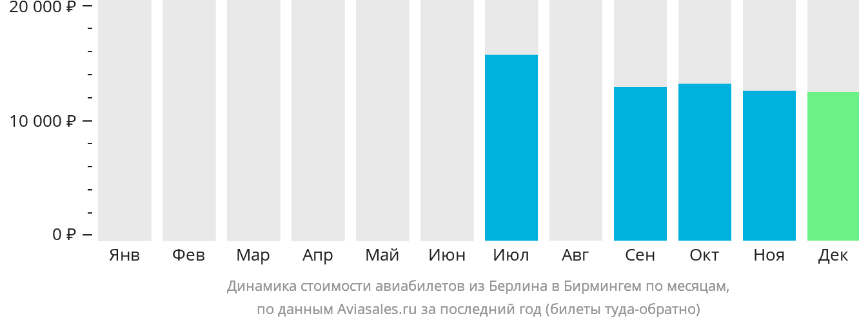 Динамика стоимости авиабилетов из Берлина в Бирмингем по месяцам