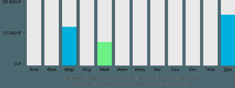 Динамика стоимости авиабилетов из Берлина в Бильбао по месяцам