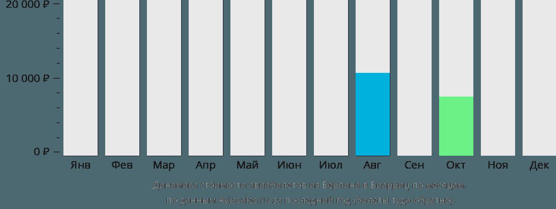 Динамика стоимости авиабилетов из Берлина в Биарриц по месяцам