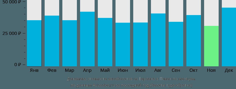 Динамика стоимости авиабилетов из Берлина в Пекин по месяцам