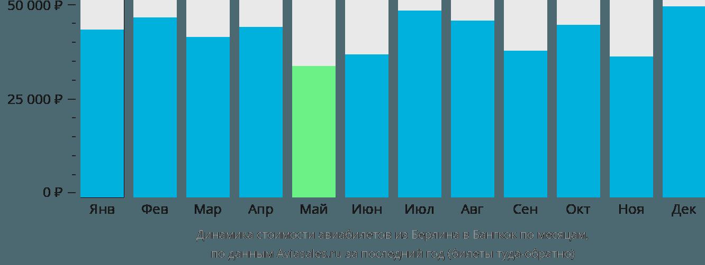 Динамика стоимости авиабилетов из Берлина в Бангкок по месяцам