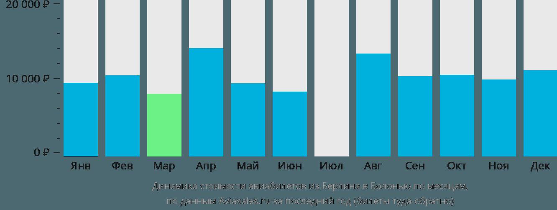 Динамика стоимости авиабилетов из Берлина в Болонью по месяцам