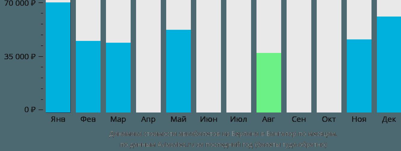 Динамика стоимости авиабилетов из Берлина в Бангалор по месяцам