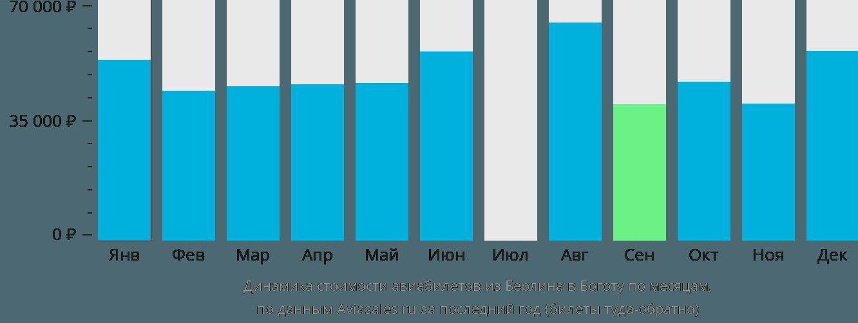 Динамика стоимости авиабилетов из Берлина в Боготу по месяцам
