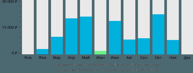 Динамика стоимости авиабилетов из Берлина в Бари по месяцам