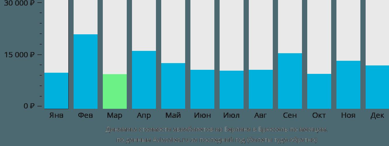 Динамика стоимости авиабилетов из Берлина в Брюссель по месяцам
